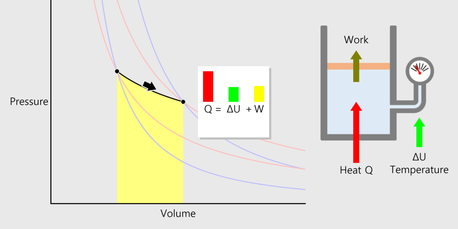 PV 다이어그램 Pressure Volume Diagram