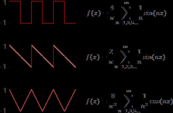 変換 フーリエ 方形 波
