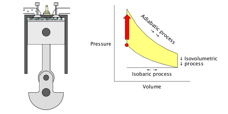 Otto Cycle at Gasoline Engines - JavaLab