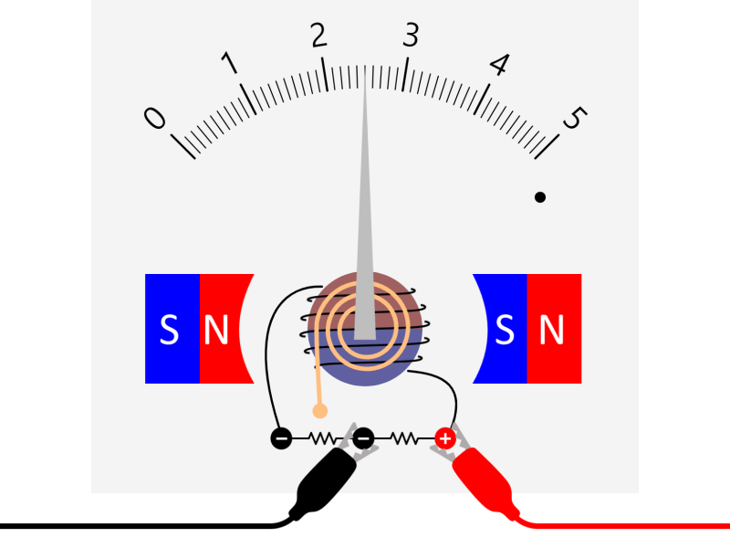 Structure of ammeter