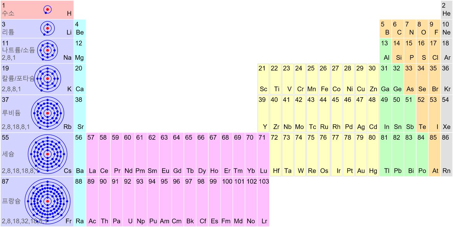 보어의 원자 모형 Bohrs Atomic Model