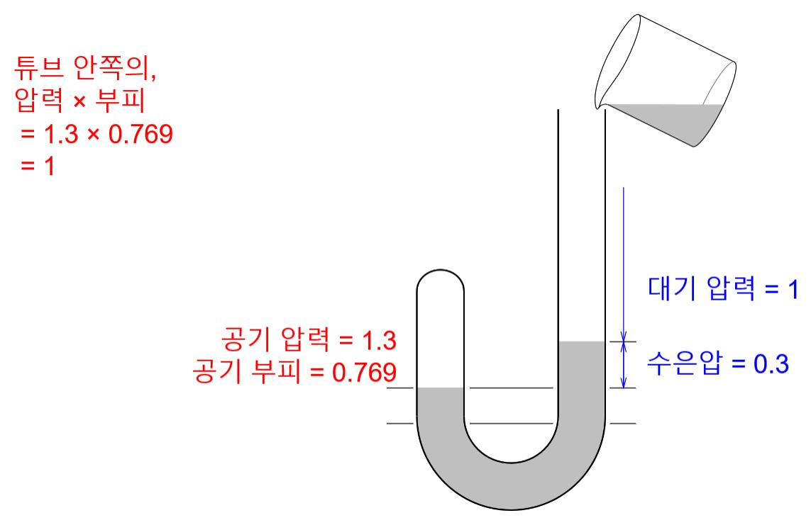 보일의 J자관 실험 Boyle's J Tube