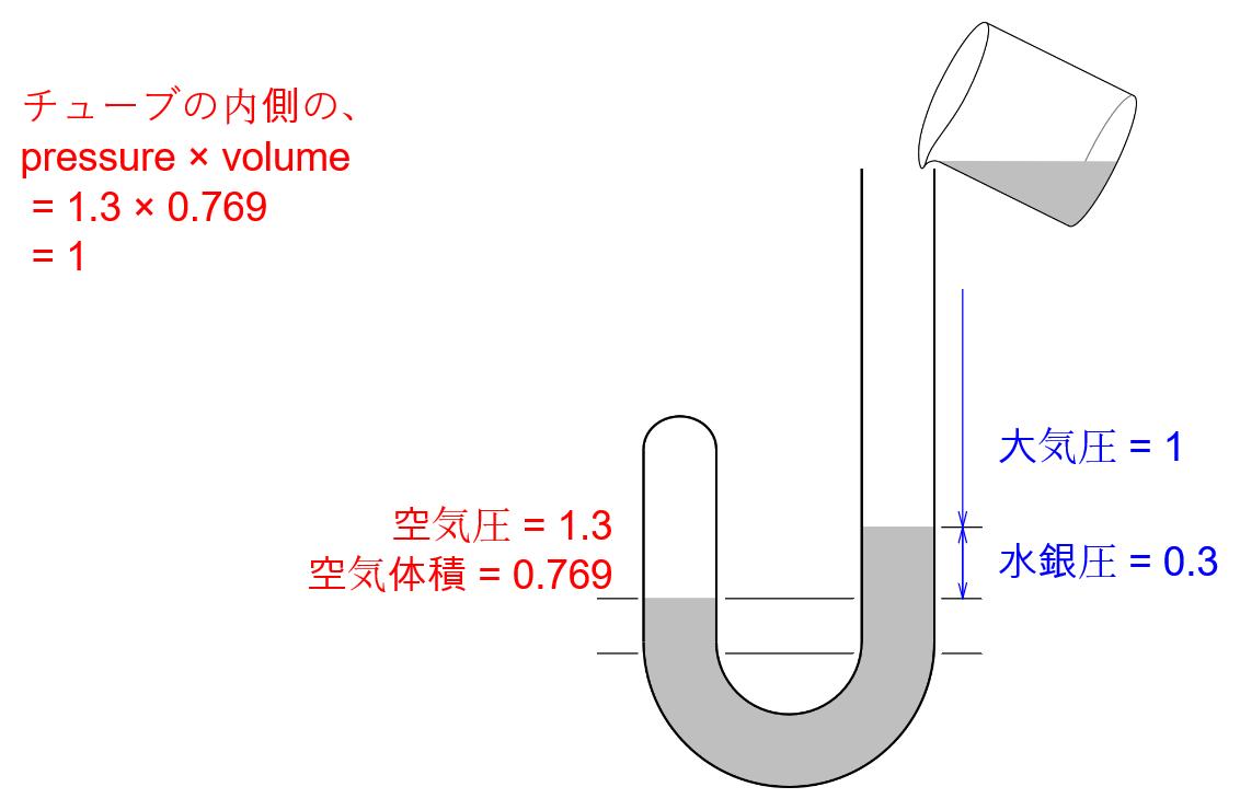 ボイルのJ字管実験