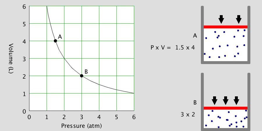 보일의 법칙 Boyle's Law
