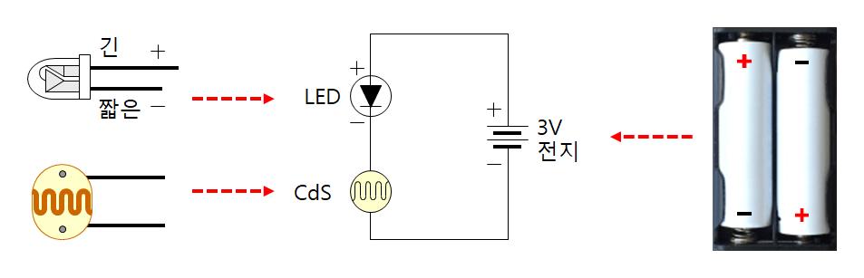 빛에 의해서 저항값이 변하는 CdS