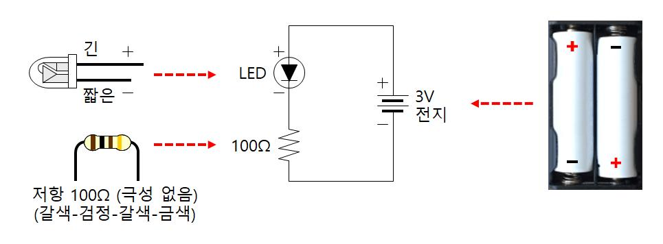 LED 켜 보기