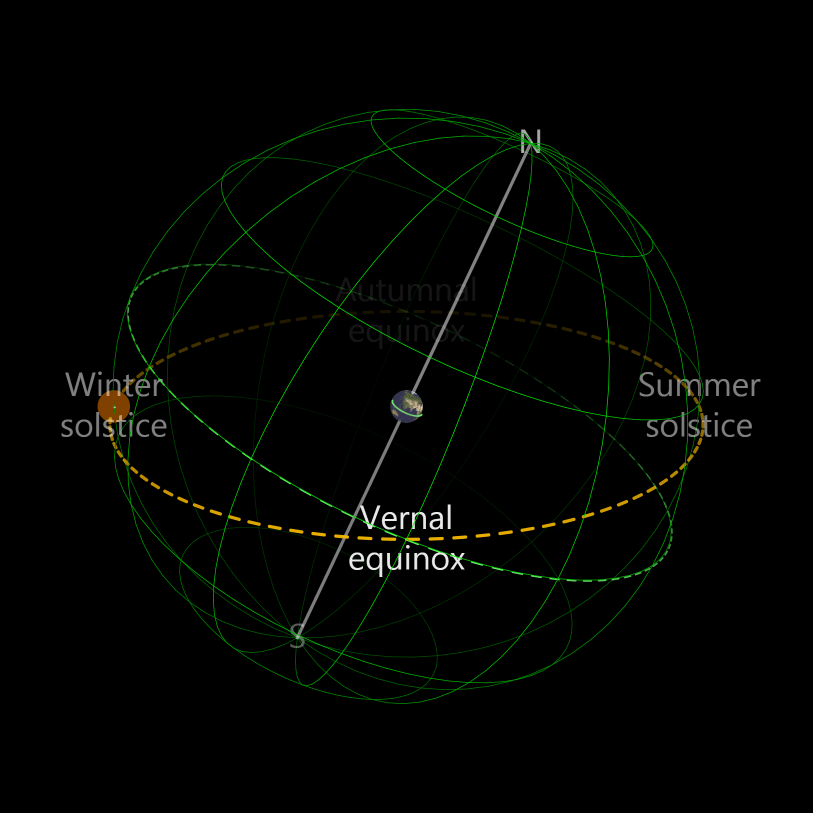 Celestial Equator and the Ecliptic