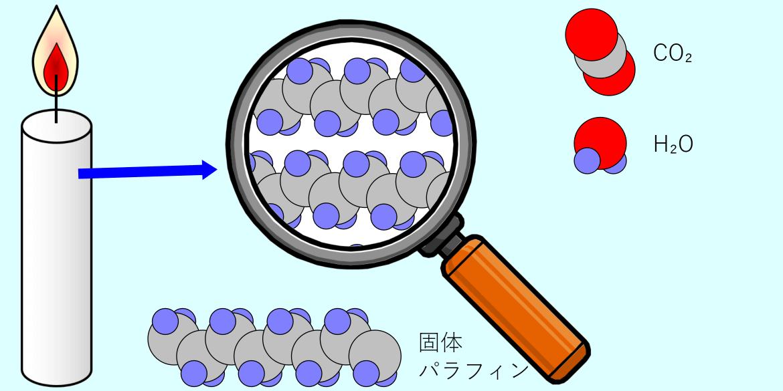 キャンドルで起こる化学変化