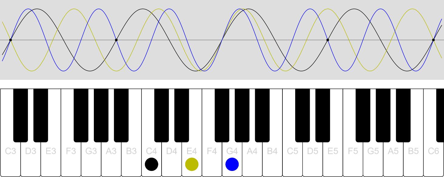 Chord Simulation
