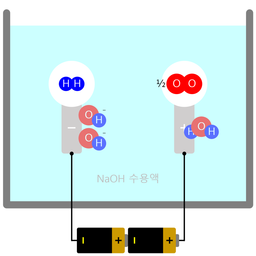 물의 전기 분해 Electrolysis of Water
