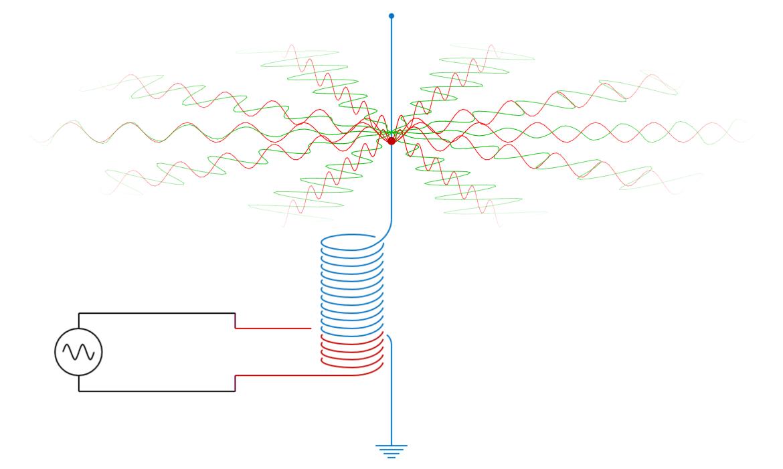 전자기파의 방출 Electromagnetic Wave