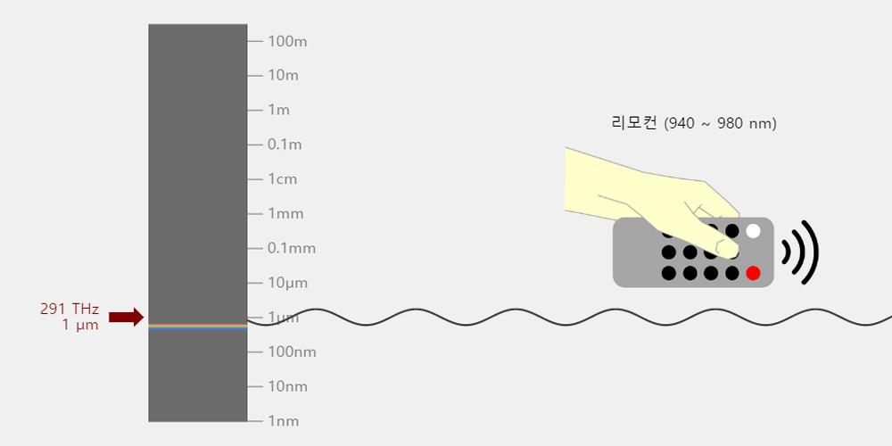 전자기파의 종류 Electromagnetic Waves