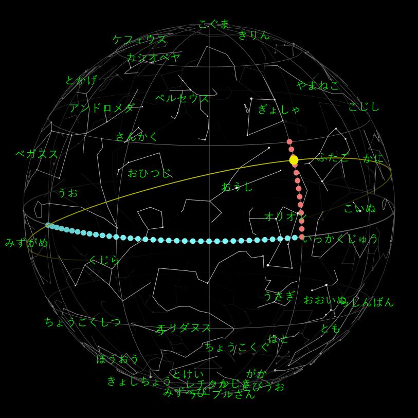 赤道座標系