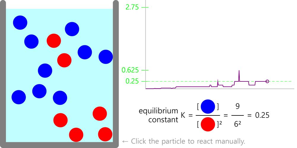 평형 상수 구하기 Equilibrium Constants