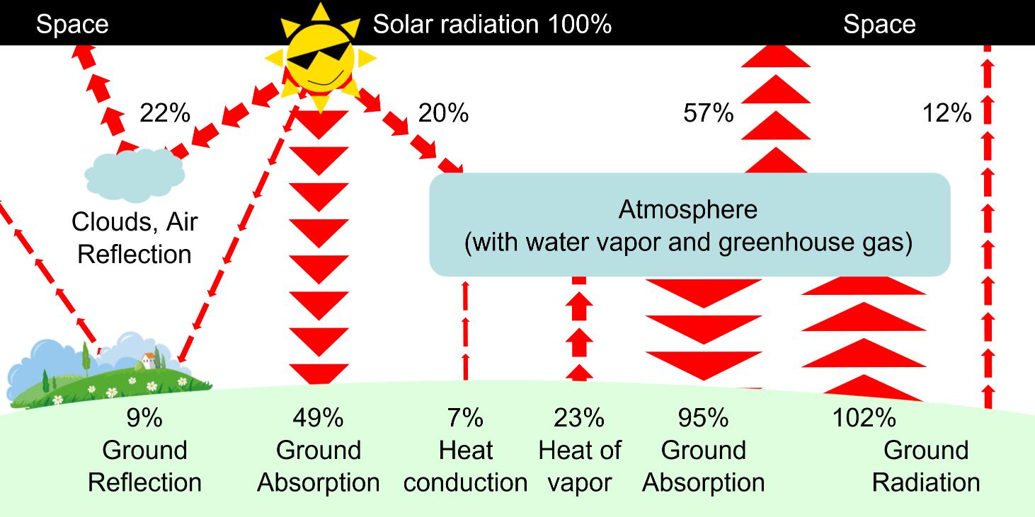 Equilibrium of Radiation