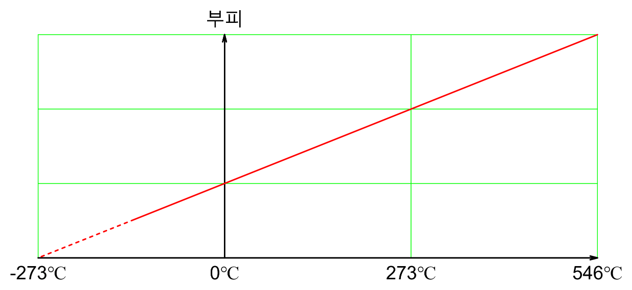 Graph of Charle's Law