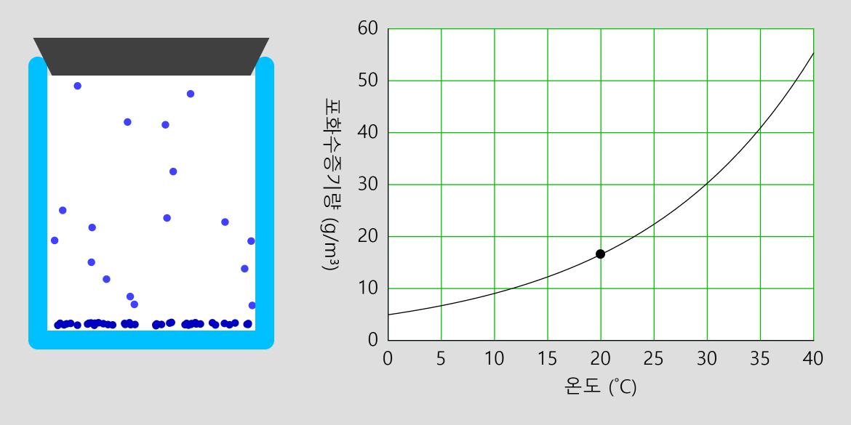 포화 수증기량 곡선 Graph of Saturated Vapor
