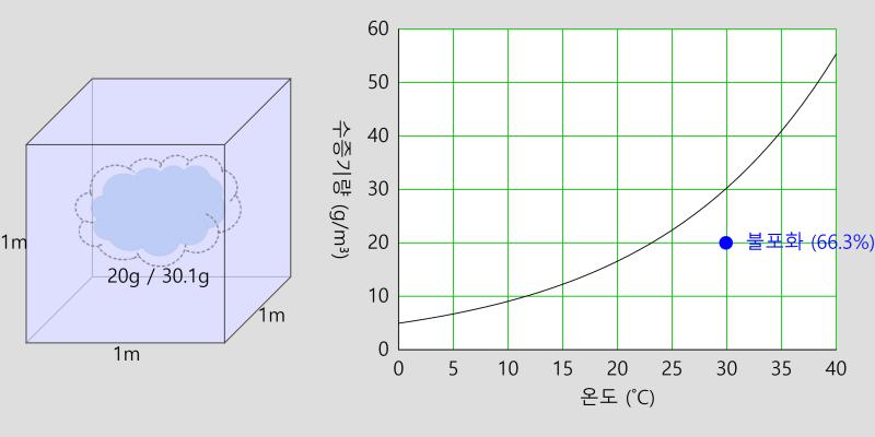포화 수증기량 곡선 Graph of Saturated Vapor 2