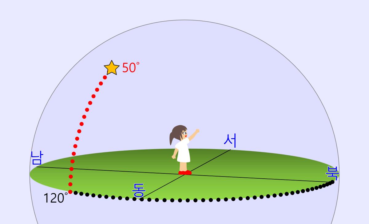 지평 좌표계 Horizontal Coordinate System