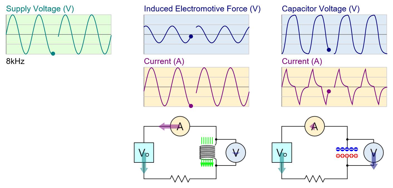 인덕터와 커패시터 Inductor and Capacitor 3