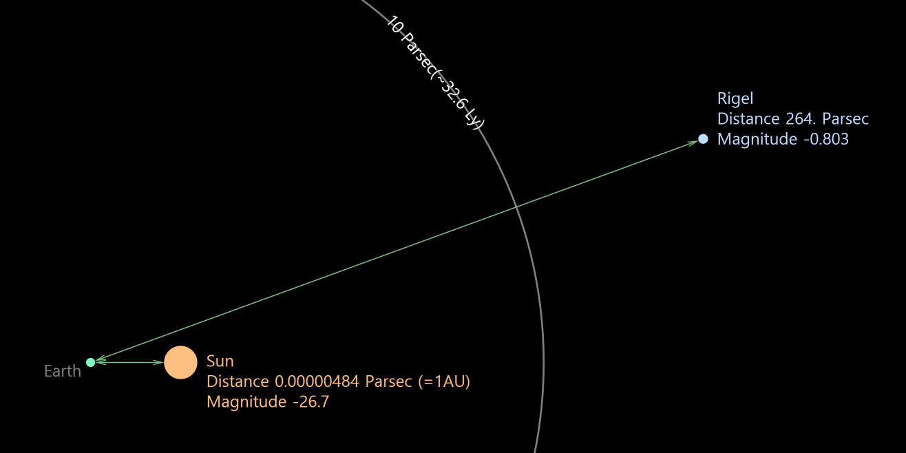 Apparent magnitude, Absolute magnitude, and Distance to stars