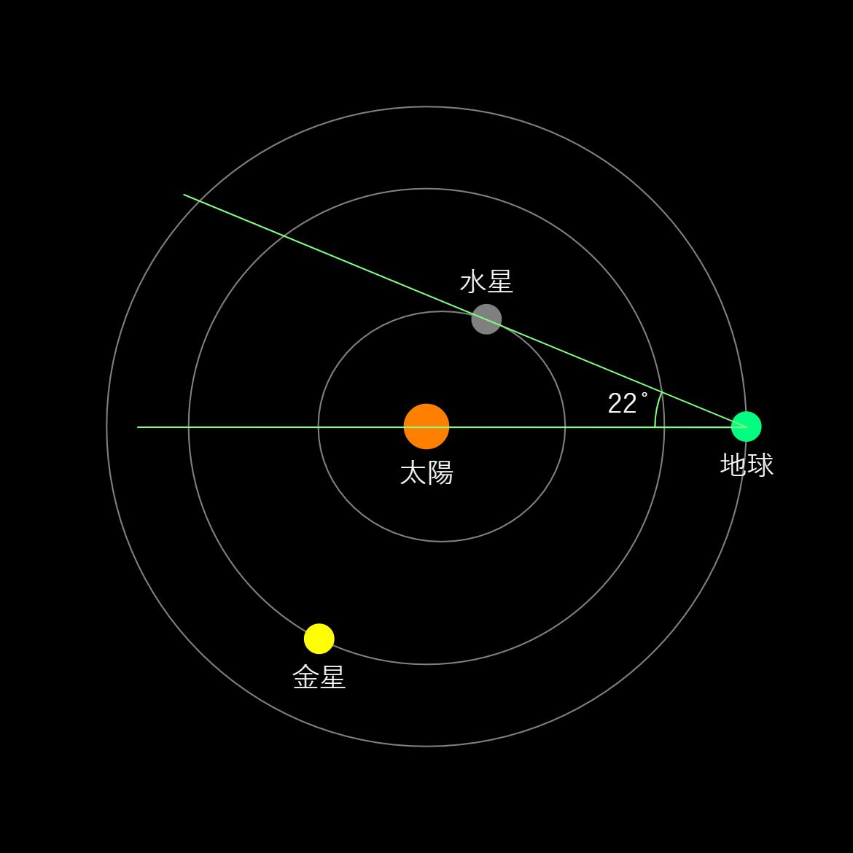 内惑星の最大離角