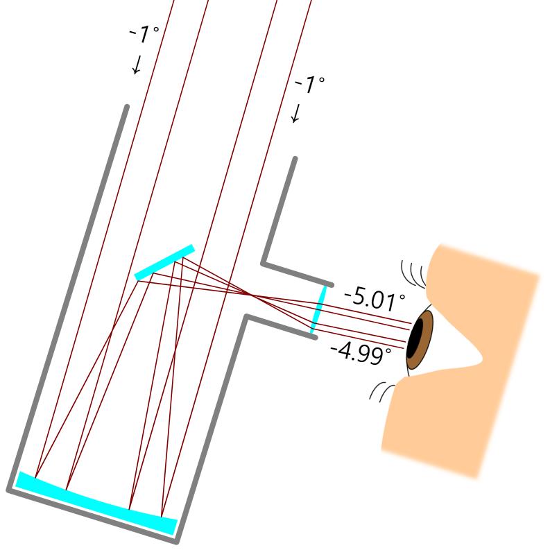 뉴턴 반사 망원경 Newtonian Reflector