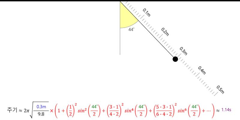 단진자의 주기 Period of Pendulum