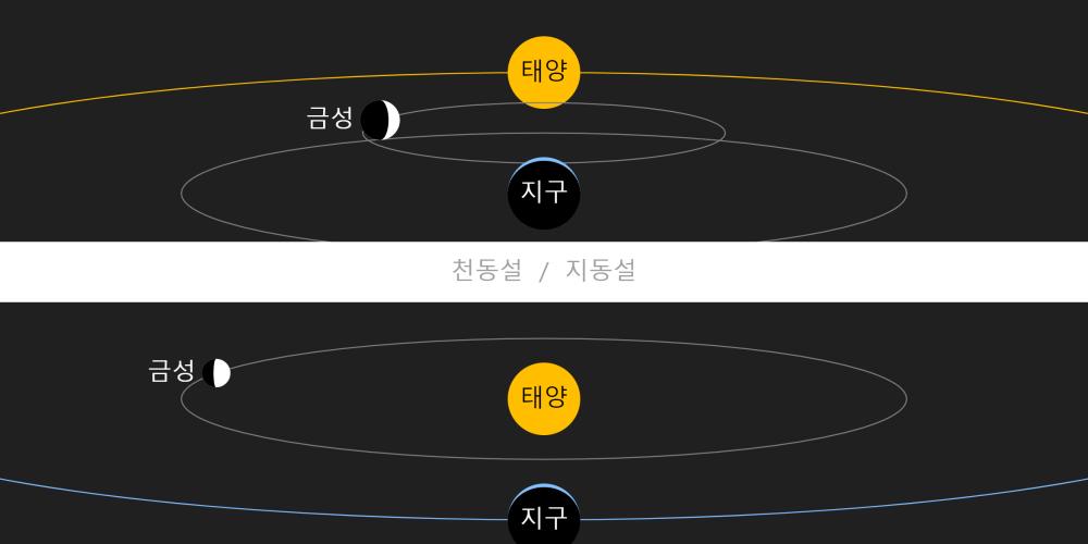 금성의 위상 Phase of Venus
