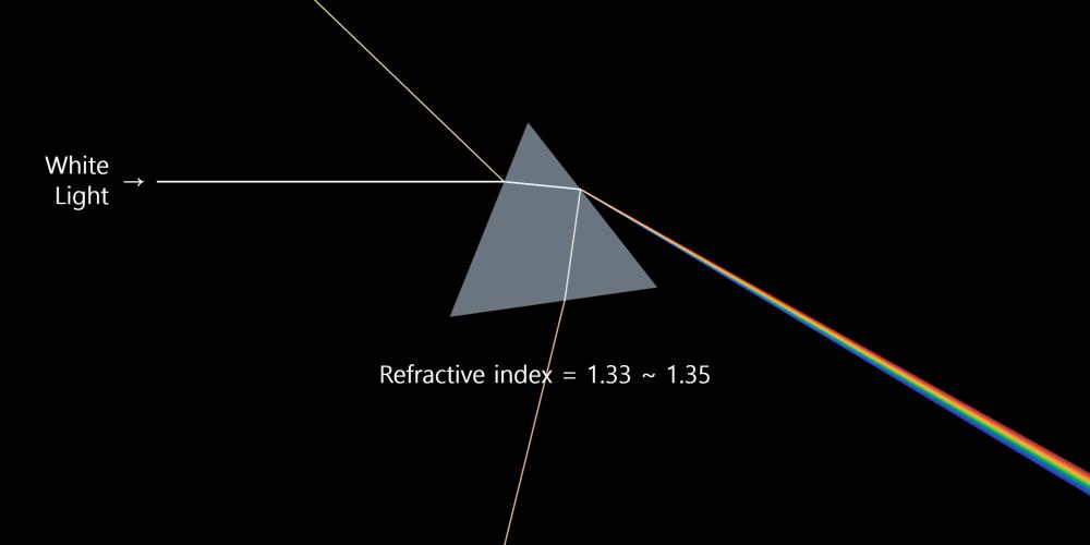 프리즘 Prism
