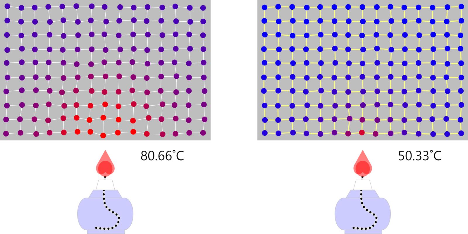 비열 Specific Heat