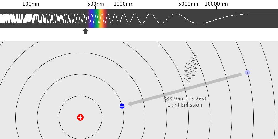 수소 원자의 스펙트럼 Spectrum of Hydrogen Atom