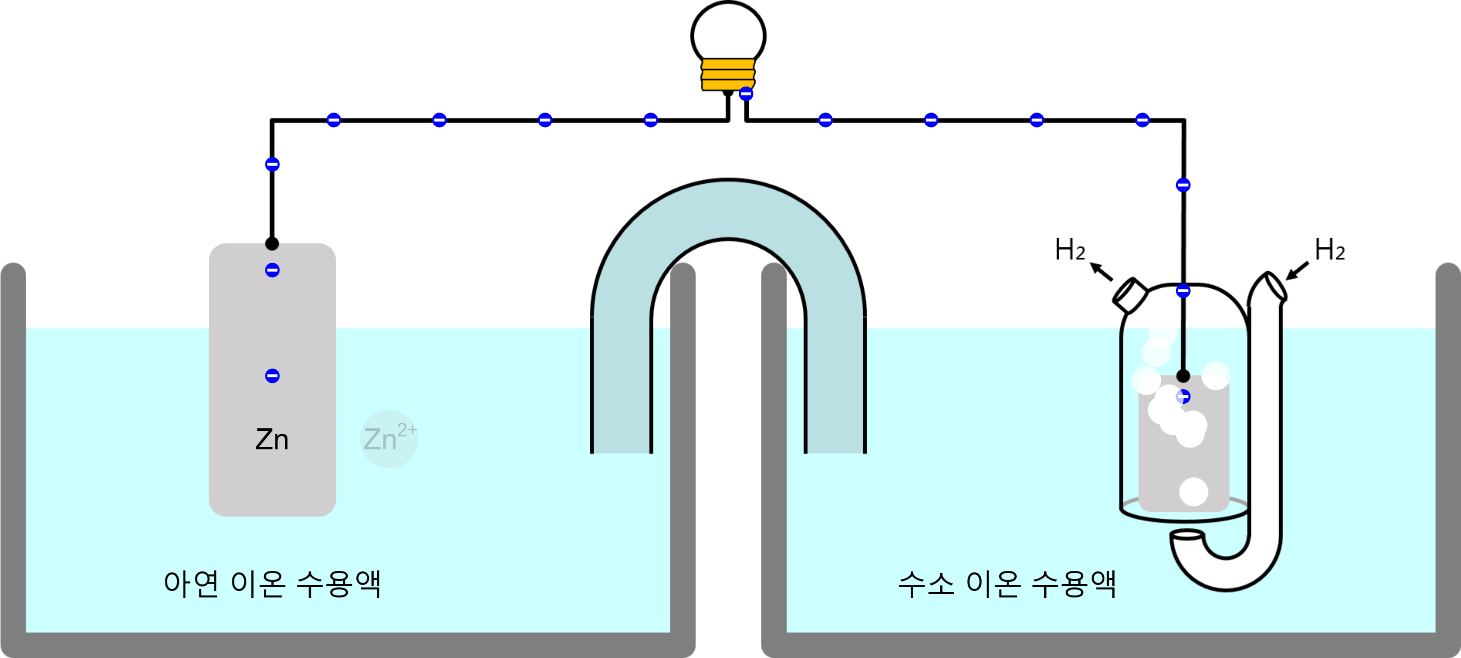 표준 환원 전위 Standard Reduction Potentials