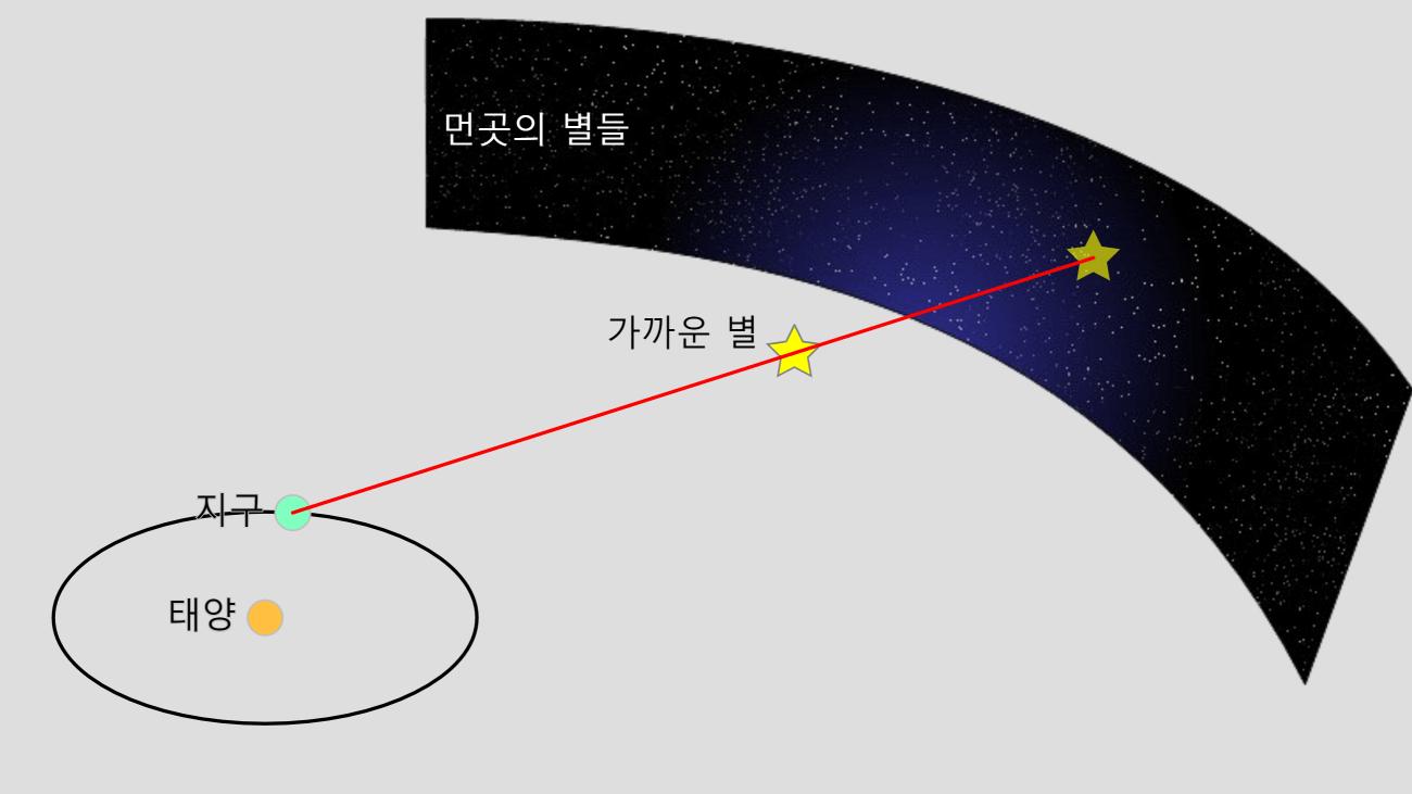 별의 시차 Stellar Parallax