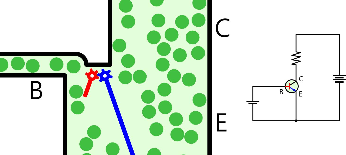 The principle of a transistor