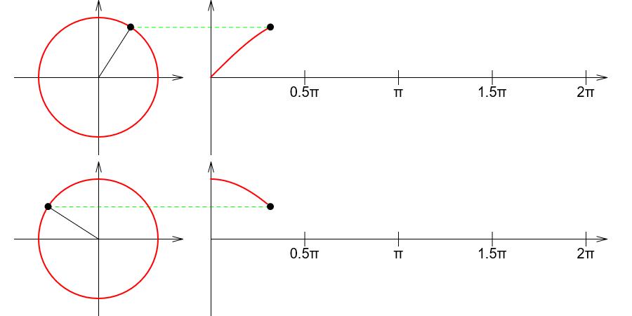 삼각함수 Trigonometric functions