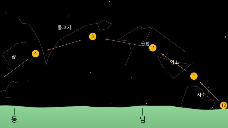 황도 12궁 Zodiac 2